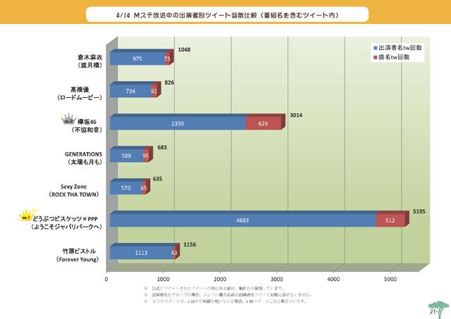 本文に掲載しているグラフの例4
